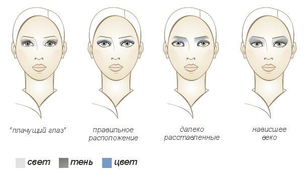 Как правильно делать макияж на глаза глубоко посаженные